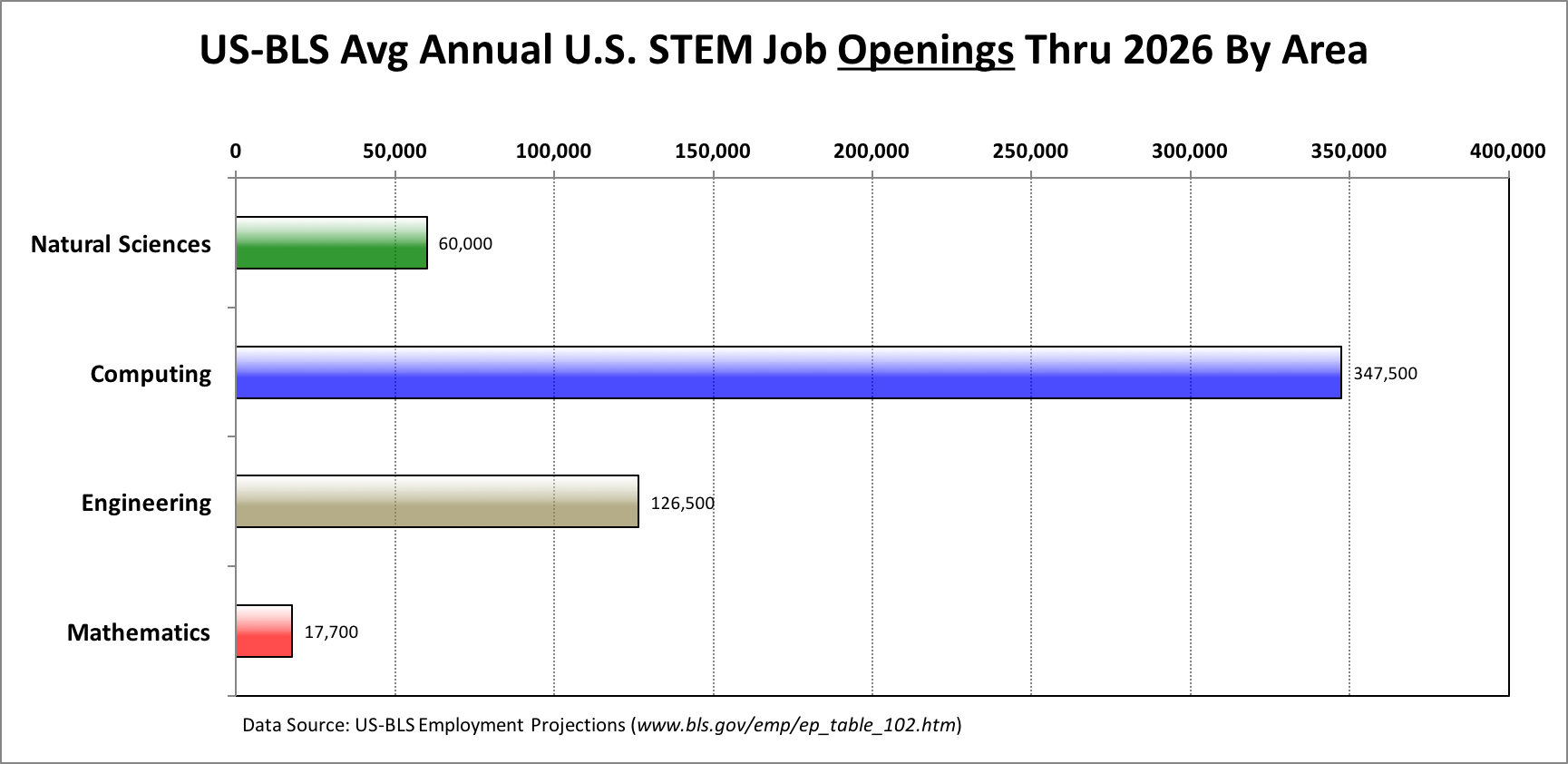 The U.S. Bureau of Labor predicts that between now and 2026,               the vast majority of the total STEM jobs will be in computing