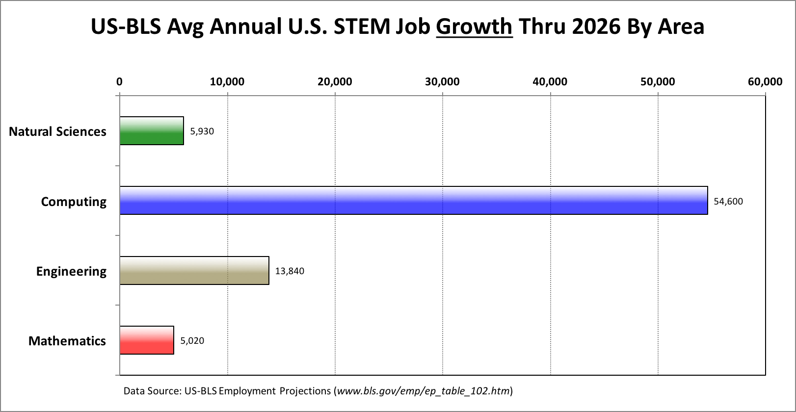 The U.S. Bureau of Labor predicts that between now and 2026,               the vast majority the new STEM jobs will be in computing