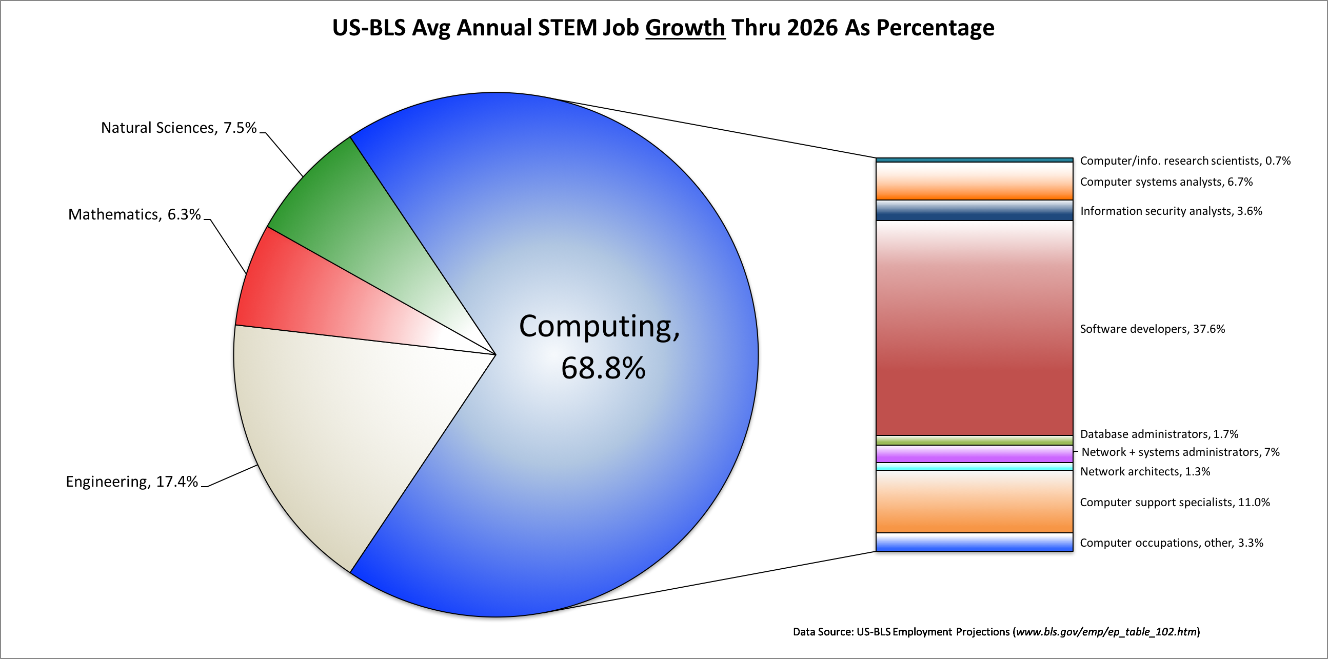 The U.S. Bureau of Labor predicts that between now and 2026,               76% of the new STEM jobs will be computing jobs