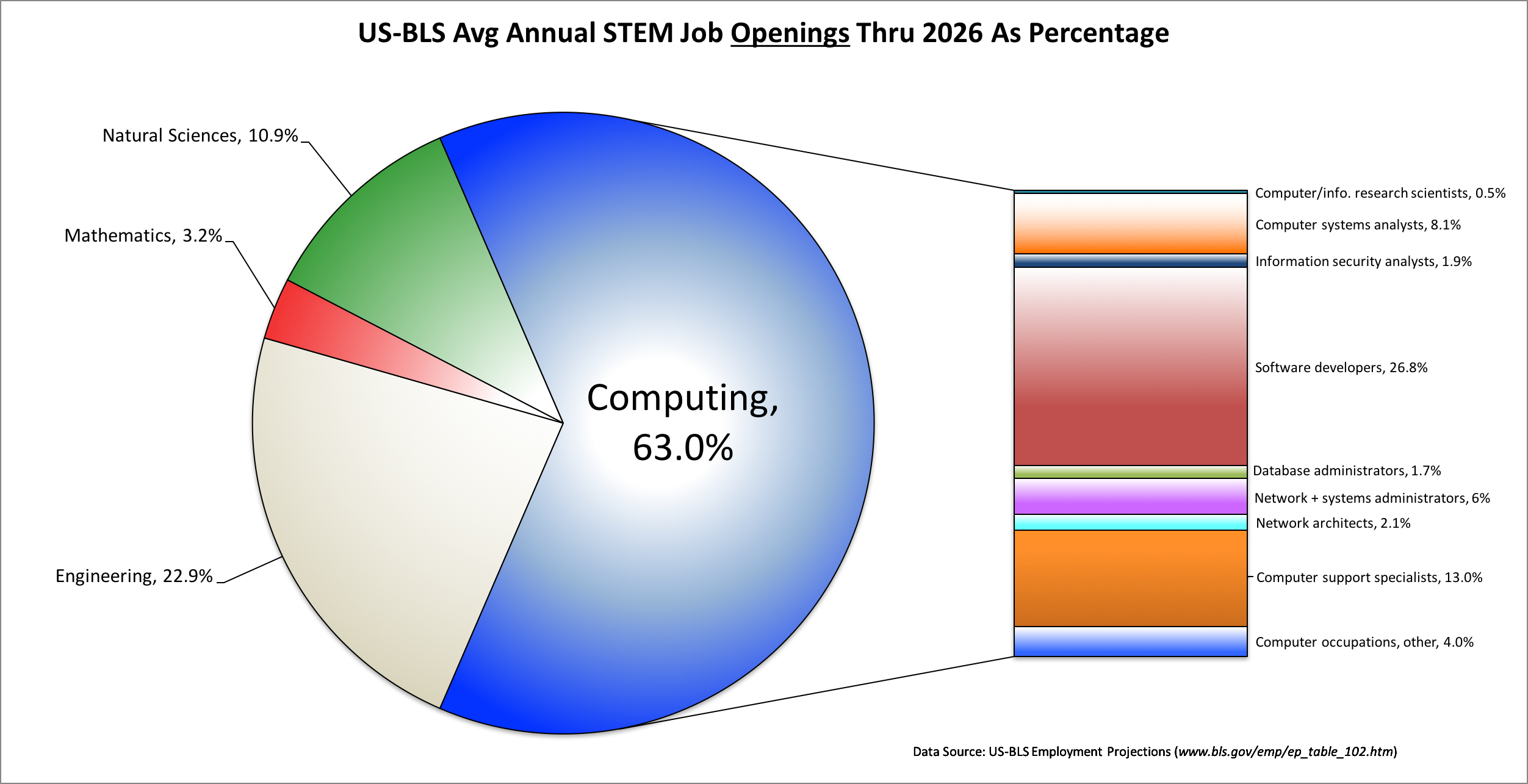 The U.S. Bureau of Labor predicts that between now and 2026,               58% of all STEM jobs will be computing jobs