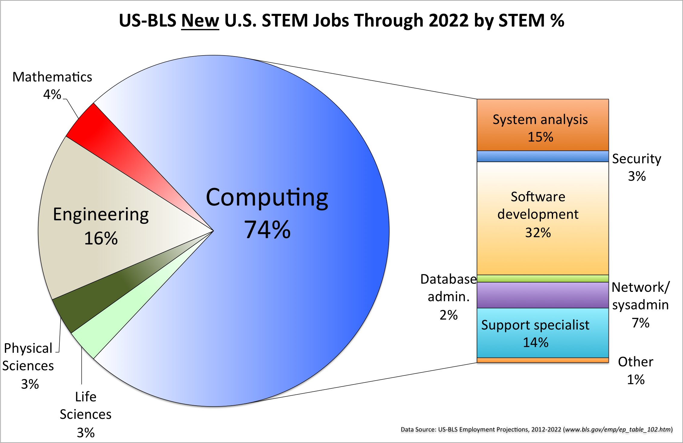 The U.S. Bureau of Labor predicts that between now and 2022,               74% of the new STEM jobs will be computing jobs