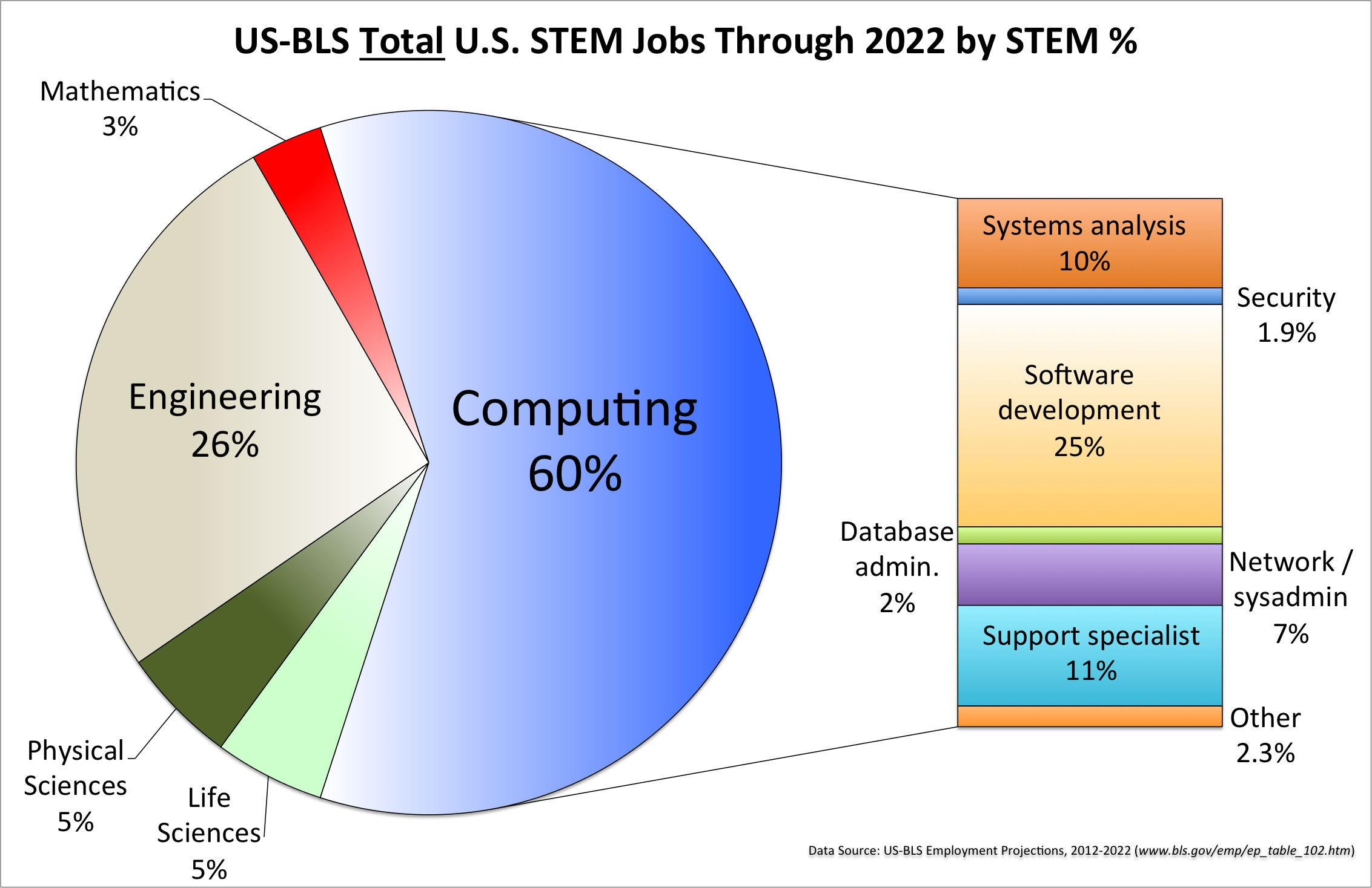The U.S. Bureau of Labor predicts that between now and 2022,               60% of the total STEM jobs will be computing jobs