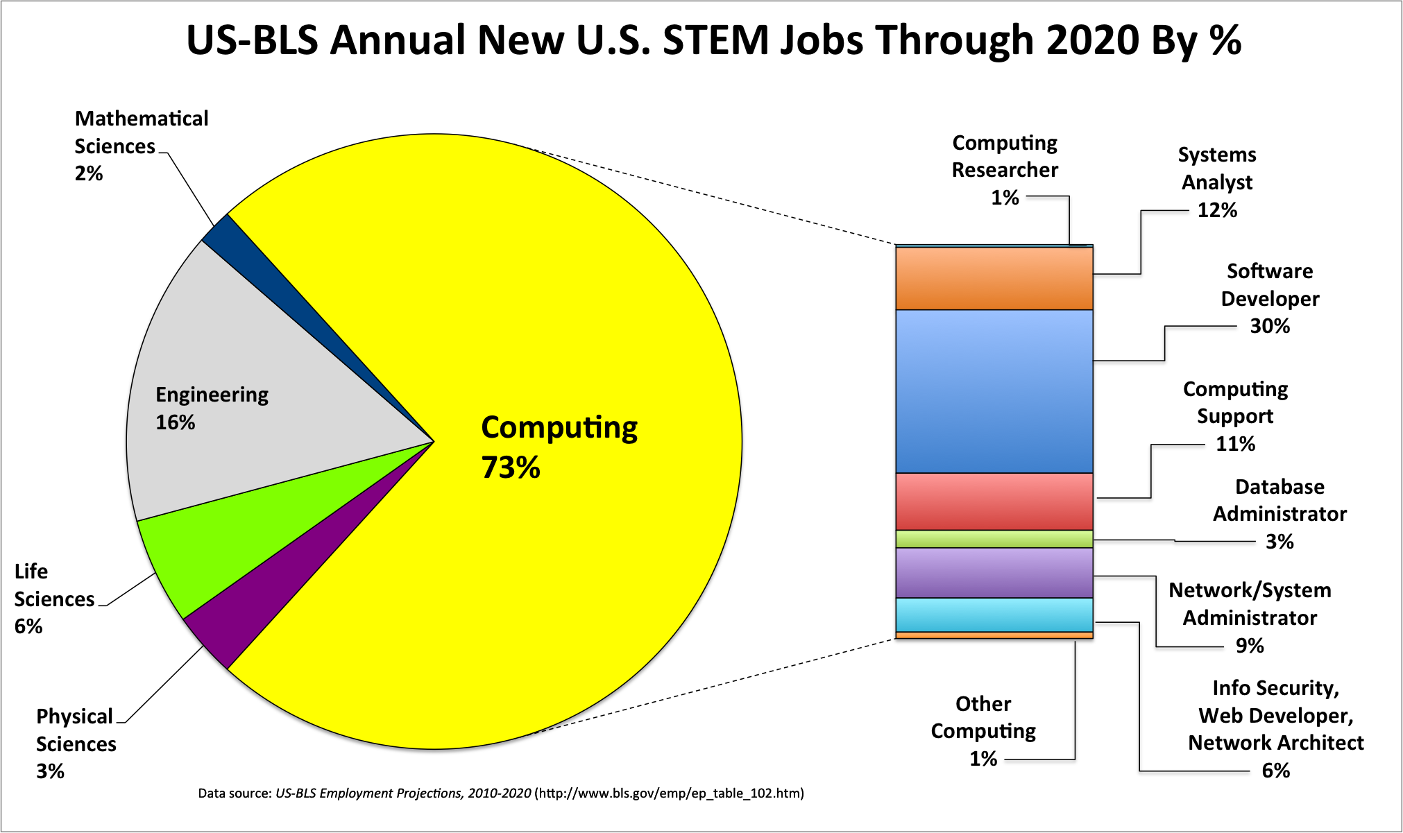 The U.S. Bureau of Labor predicts that between now and 2020,               73% of the new STEM jobs will be computing jobs